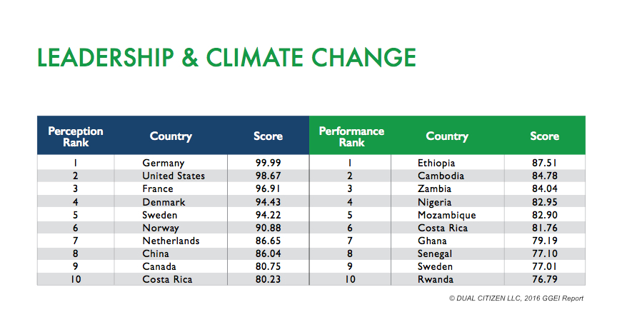 ethiopia ranked number one in leadership in the area of clim